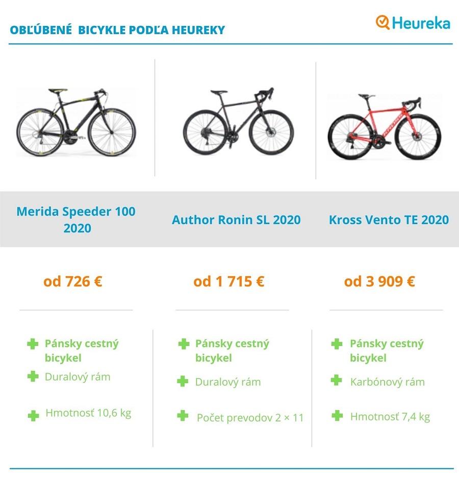 Celoodpružený bicykel pre pohodovú jazdu